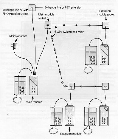 bt consort telephone system. Black Bedroom Furniture Sets. Home Design Ideas