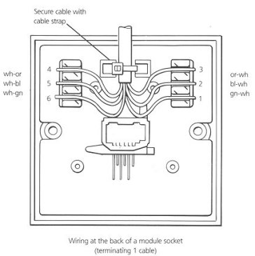 telephone socket wiring how to do it rh britishtelephones com 6 wire phone line diagram dsl wiring diagram phone line